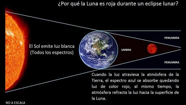 Hoy se vio la luna de sangre o luna roja for Que fase lunar hay hoy